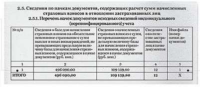 Образец заполнения РСВ-1 ПФР за 1 квартал 2015 года