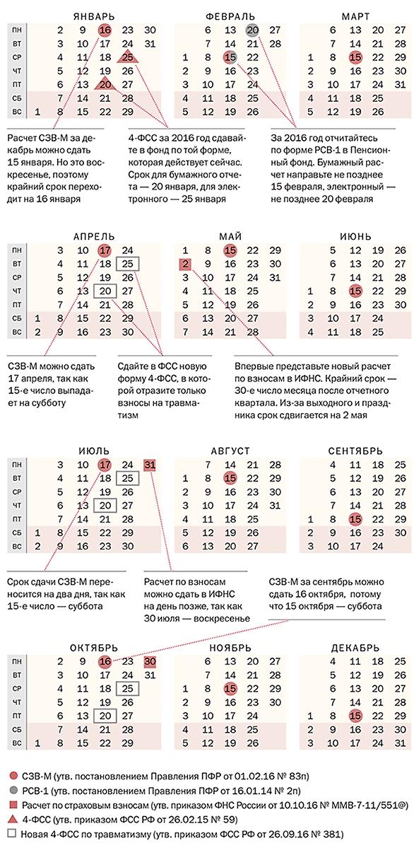 Сроки сдачи отчетности в 2017 году календарь бухгалтера таблица ип за себя