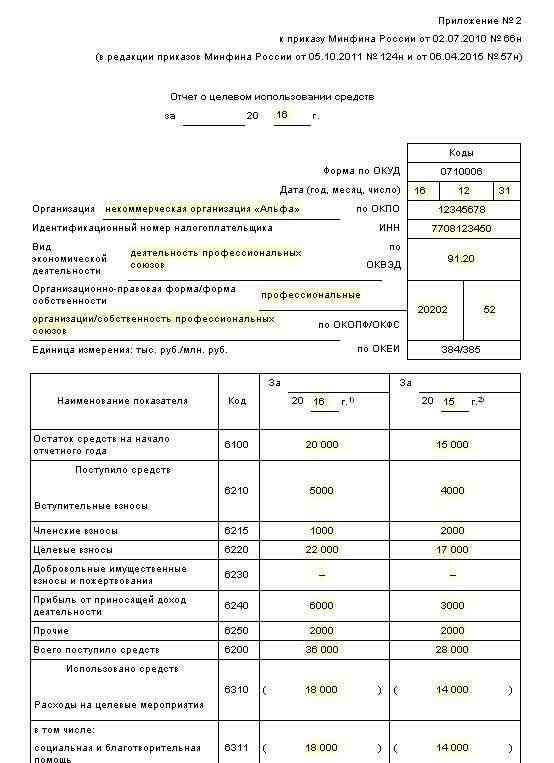 Бухгалтерская отчетность за 2016 год: образцы, порядок