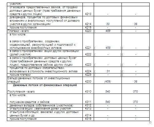 Как заполнять отчет о движении денежных средств: построчный пример