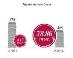 Образец заполнения декларации по налогу на прибыль 2015
