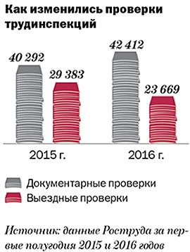 по график проверки год 2016 инспекции на труду