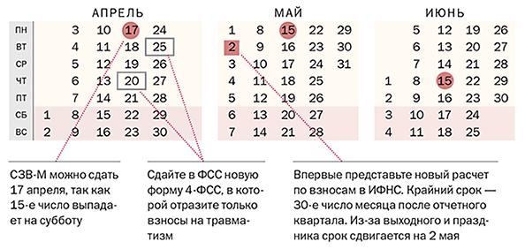 Отчетность за 1 квартал 2018 года: все сроки сдачи в таблицах