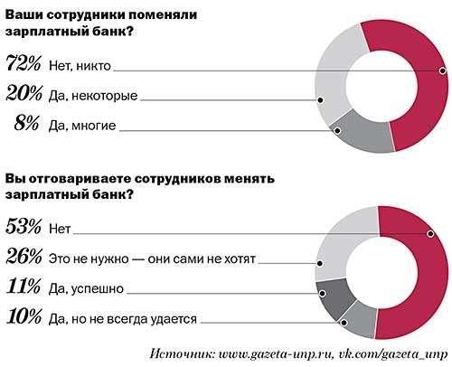 Как перечислять зарплату на карту работников