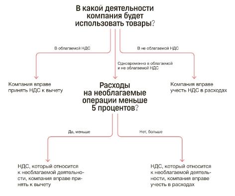 Изменения по НДС с 2018 года