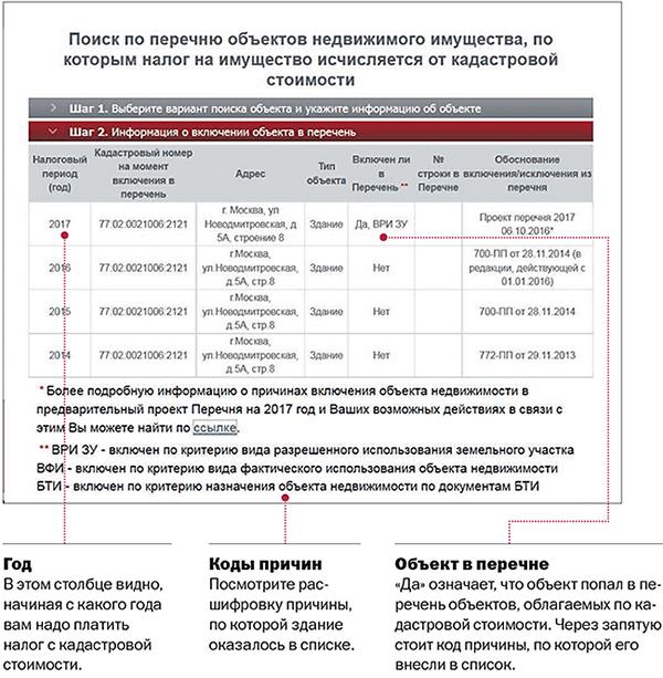 Налог на имущество по кадастровой стоимости в 2018 году в Москве