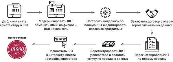 Онлайн ККТ