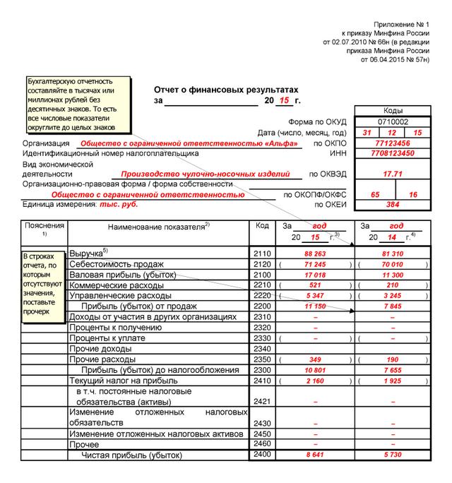 строка 2421 отчета о финансовых результатах