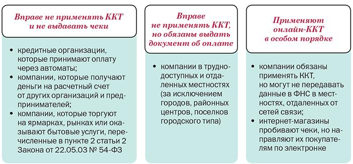 Ккт с 1 февраля 2017 года