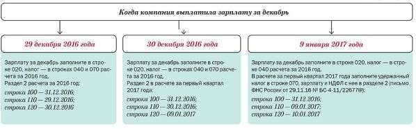 6-НДФЛ за 4 квартал 2016 года: образец заполнения