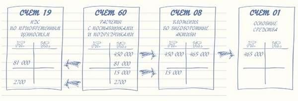 p4 - Основные средства в бухгалтерском учете