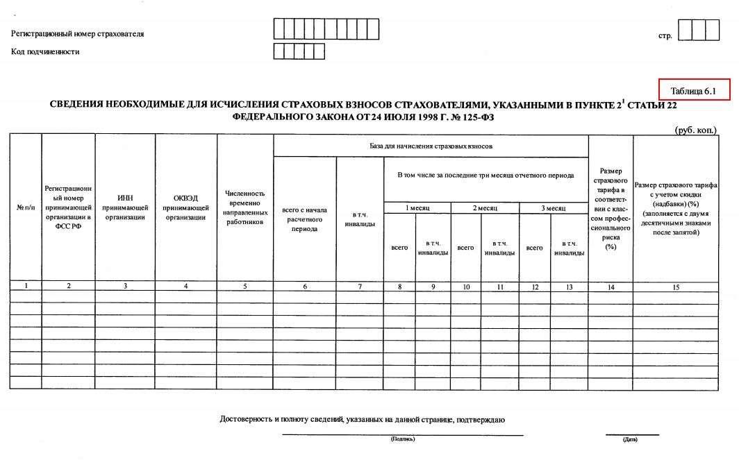 таблица 1 4-фсс оквэд