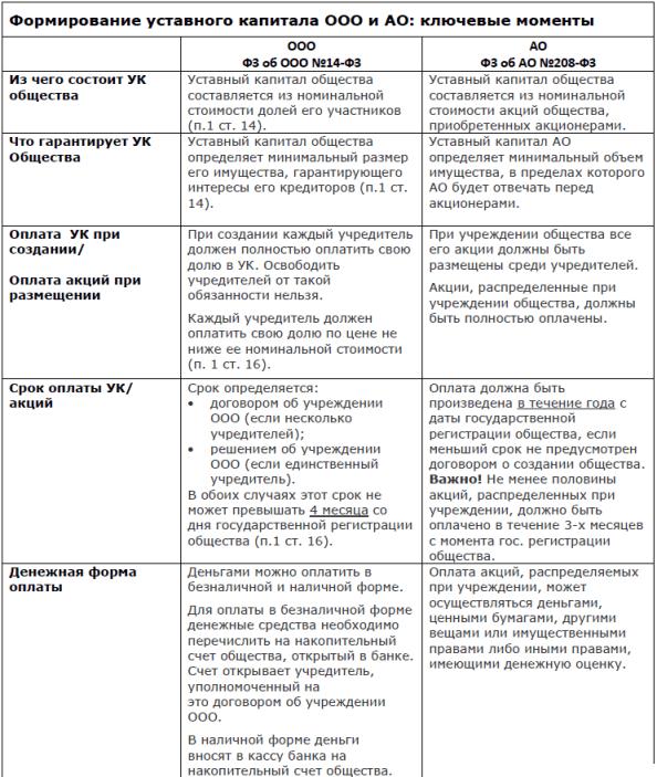 Как формируется уставной капитал при регистрации ооо декларация 3 ндфл на продажу машины