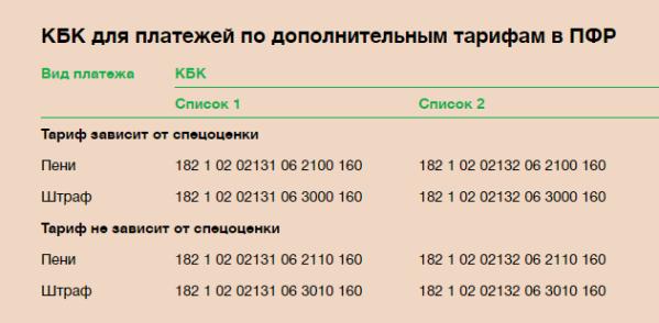 Регистрация ип код бюджетной классификации работа и регистрация ип