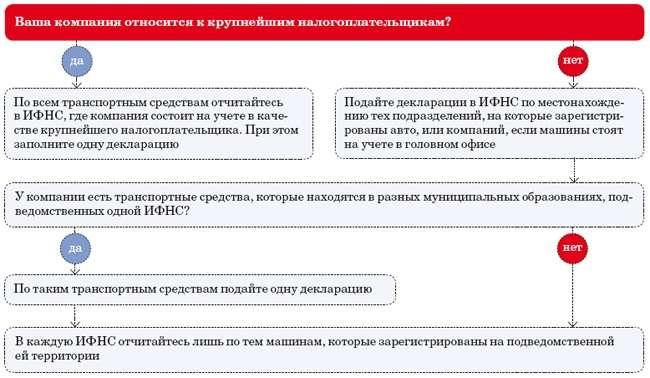 transportniy-nalog-deklaratsiya