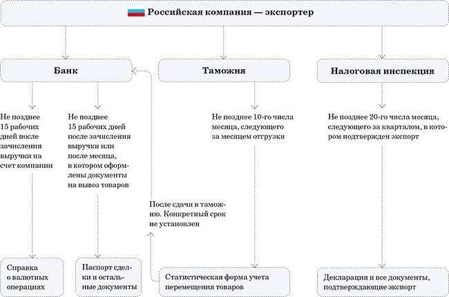 Отметка таможни при экспорте в казахстан