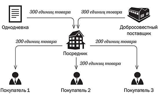 Article eId 372550 16698c070526c783f2d08a5f24f63e13 - Как поправки в кодекс изменят популярные схемы по НДС