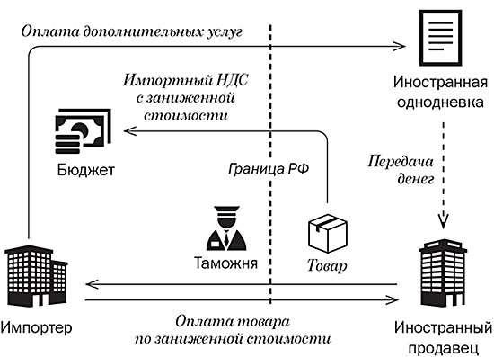 Article eId 372550 b4c9708cabd2940094ed064795a71df7 - Как поправки в кодекс изменят популярные схемы по НДС