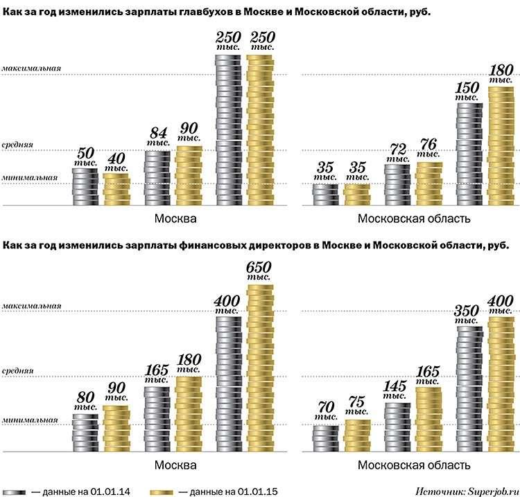 Зарплаты главбухов растут, но количество вакансий сокращается