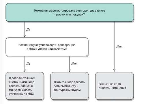 Регистрация счета-фактуры